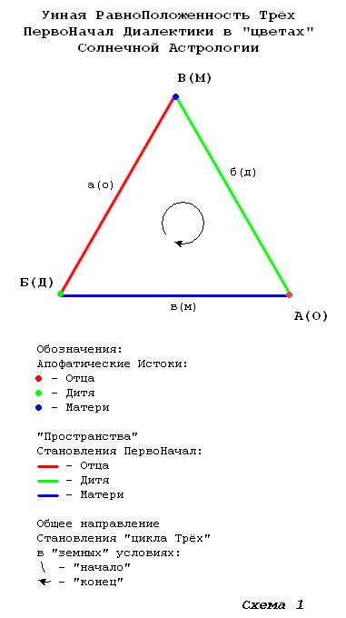 На Схеме 1 показана «